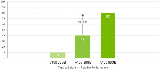 2x Faster than A100 40GB on Big Data Analytics Benchmark