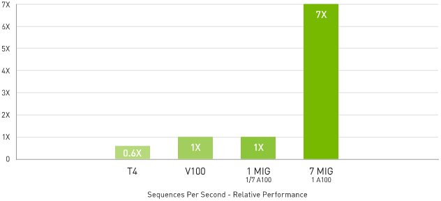 7x Higher Inference Throughput with Multi-Instance GPU (MIG)