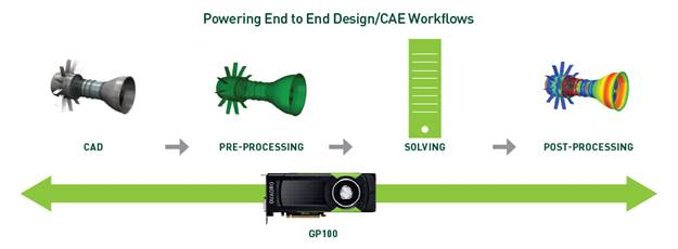 GP100 CAE Workflows