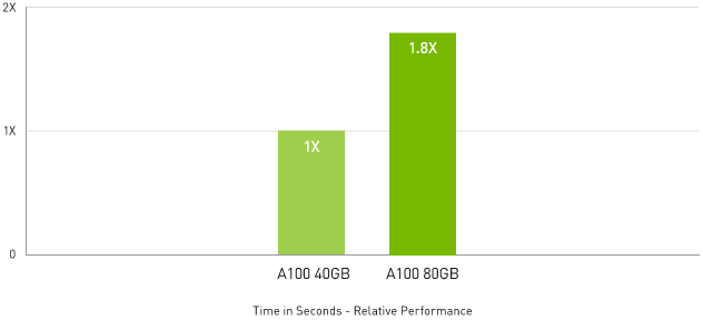 Up to 1.8x Higher Performance for HPC Applications   Quantum Expresso