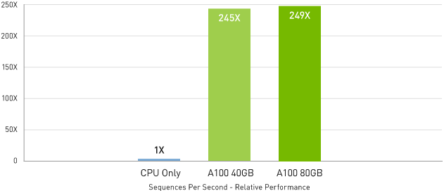 Up to 249x Higher Ai Inference Performance Than CPUs   BERT Large inference