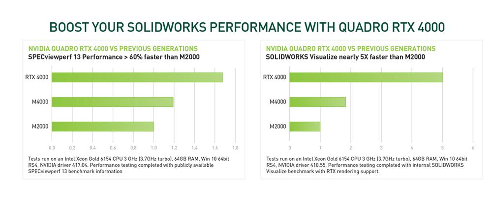 blog-solidworks-rtx4000-graphs-2v2