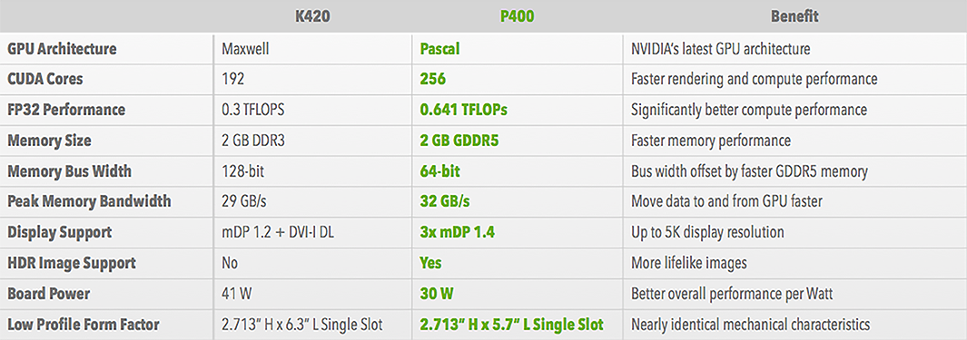 P400 Features and Benefits